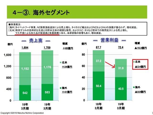 マルハニチロ株式会社(1333)サケ・マス事業2019年3月期