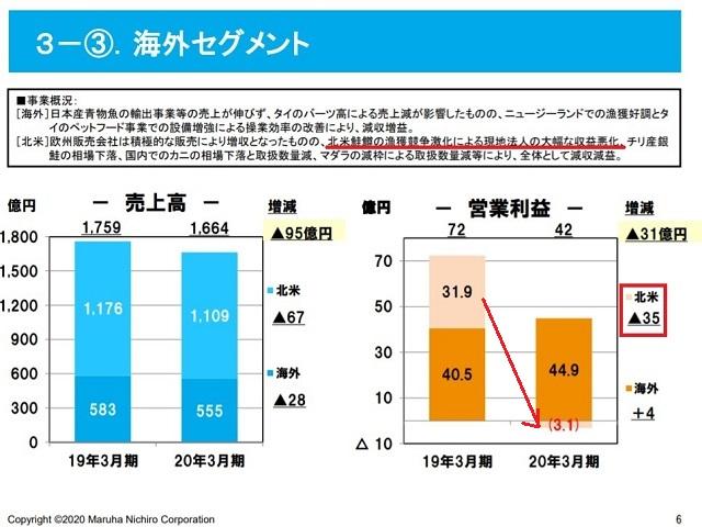マルハニチロ株式会社(1333)サケ・マス事業2020年3月期
