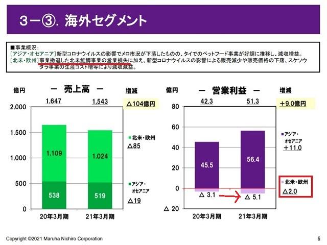 マルハニチロ株式会社(1333)サケ・マス事業