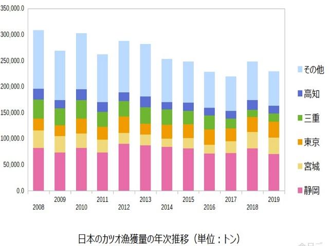 日本のカツオ漁獲量推移