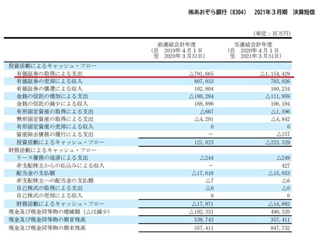 あおぞら銀行(8304)投資資金