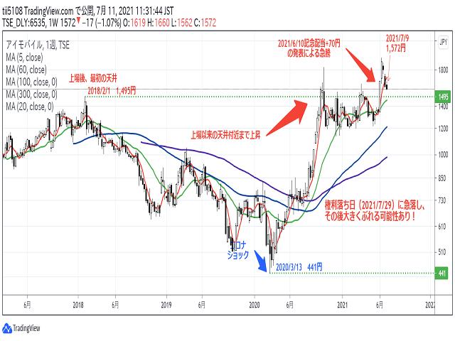 アイモバイル(6535)株価チャート