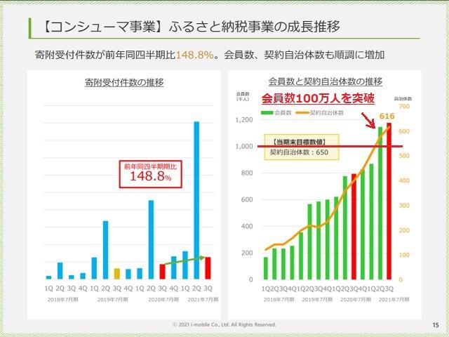 アイモバイル(6535)ふるさと納税成長推移