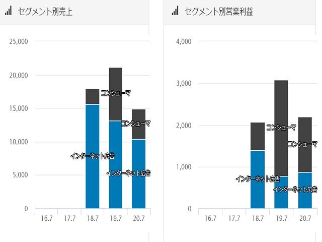 アイモバイル(6535)セグメント別売上推移