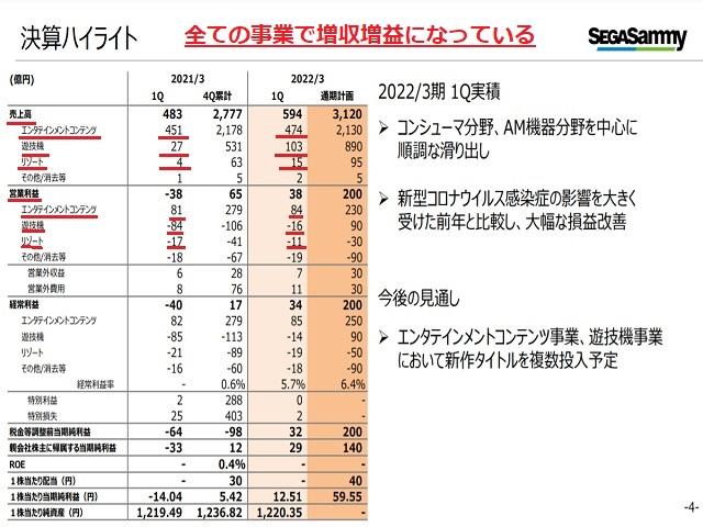 セガサミーHD(6460)2022年3月期第1四半期業績