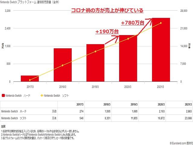 任天堂(7974)Nintendo Switch 販売台数推移