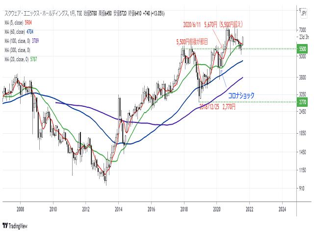 スクウェア・エニックス(9684)株価チャート