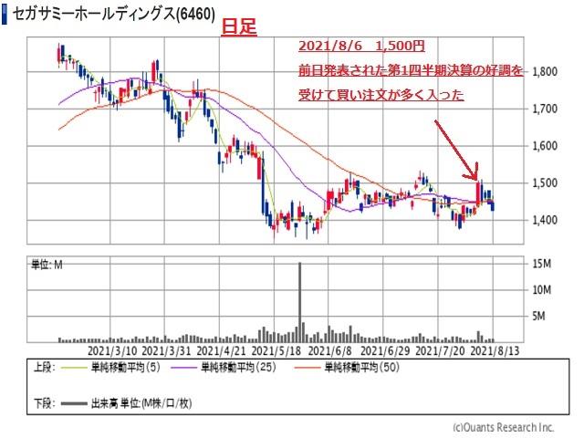 セガサミーHD(6460)日足チャート