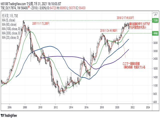 任天堂(7974)株価チャート2
