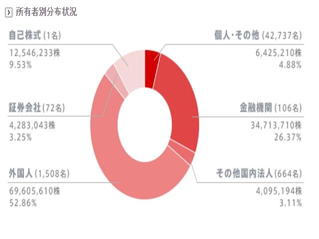 任天堂(7974)株主割合