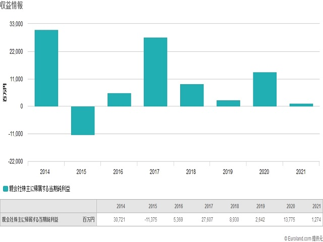 セガサミーHD(6460)利益グラフ