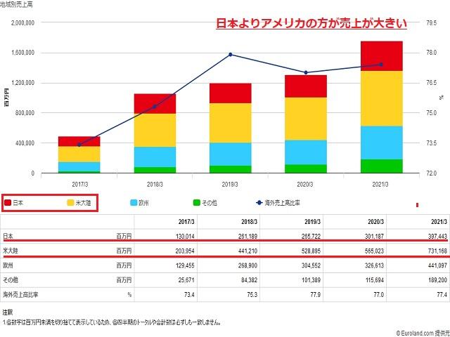 任天堂(7974)売上地域割合
